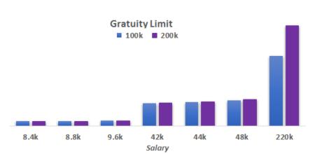Impact on gratuity liability