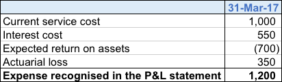 actuarial gain or loss in P&L table